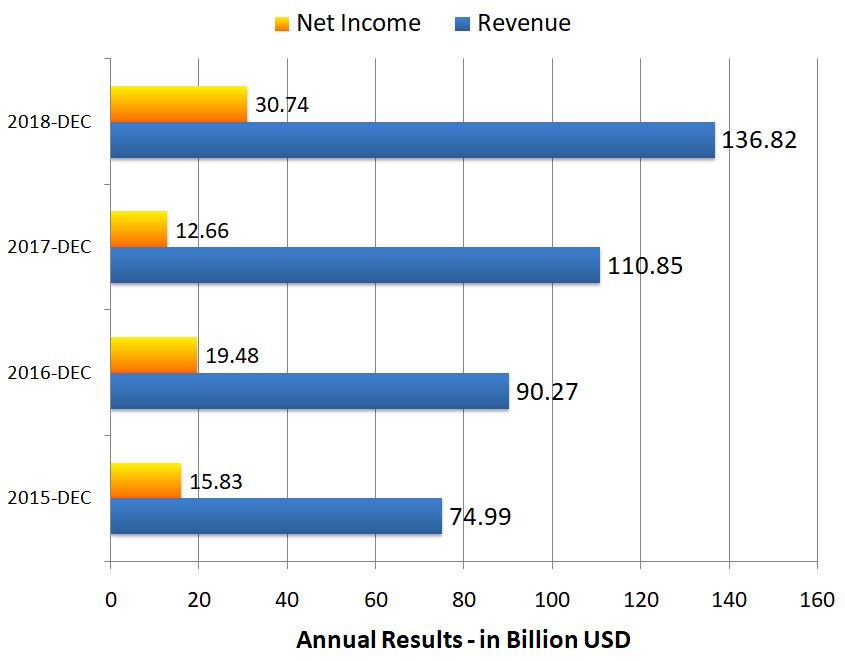Alphabet Inc - Annual Results - in Billion USD