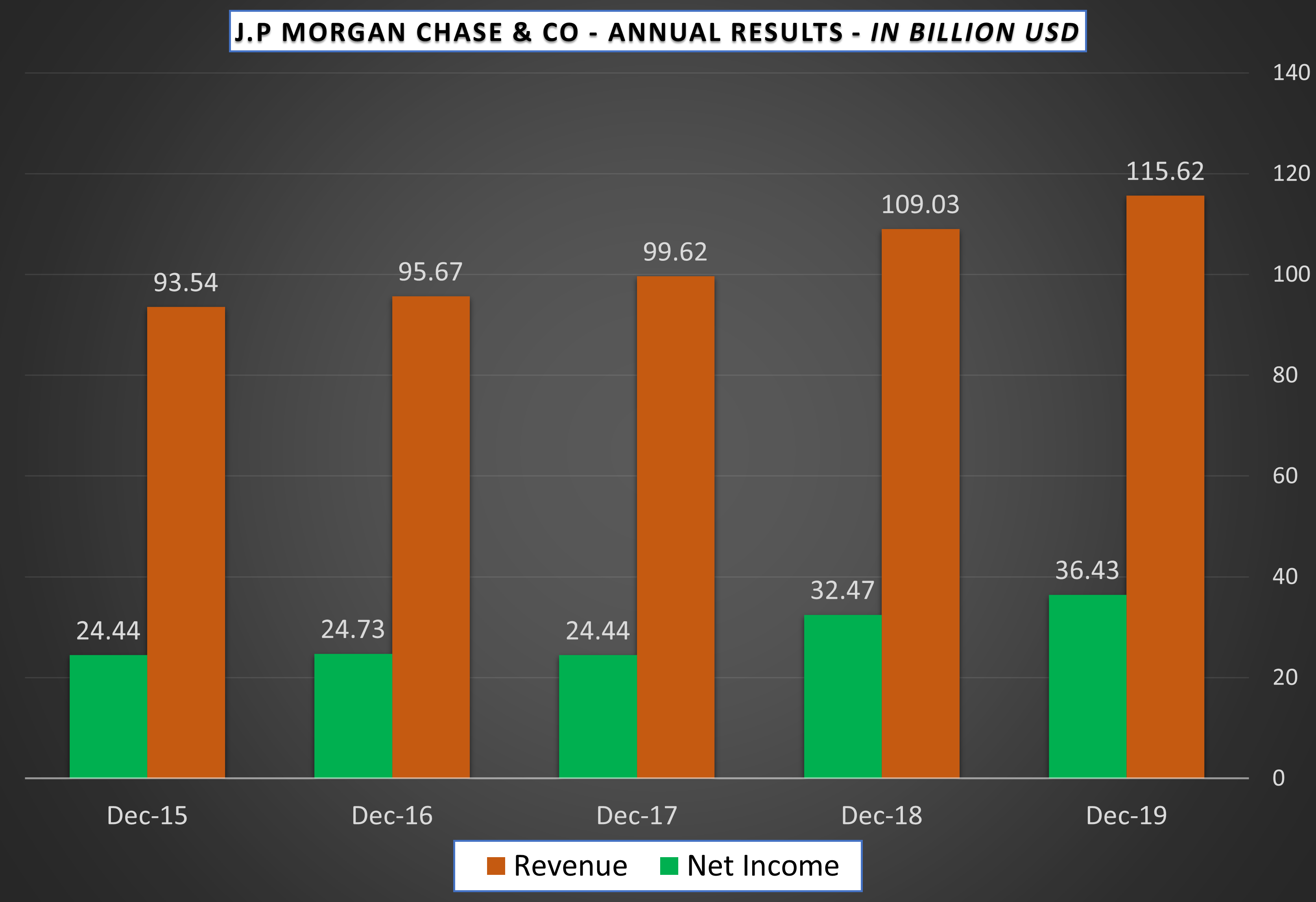JP Morgan Chase - Annual Results - Revenue and Net Profits - in Billion USD