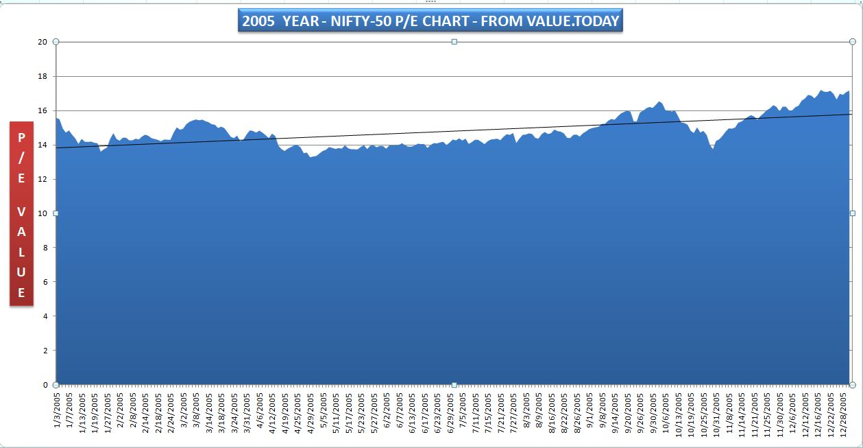 NIFTY-50 - 2005 PE CHART - FROM VALUE.TODAY