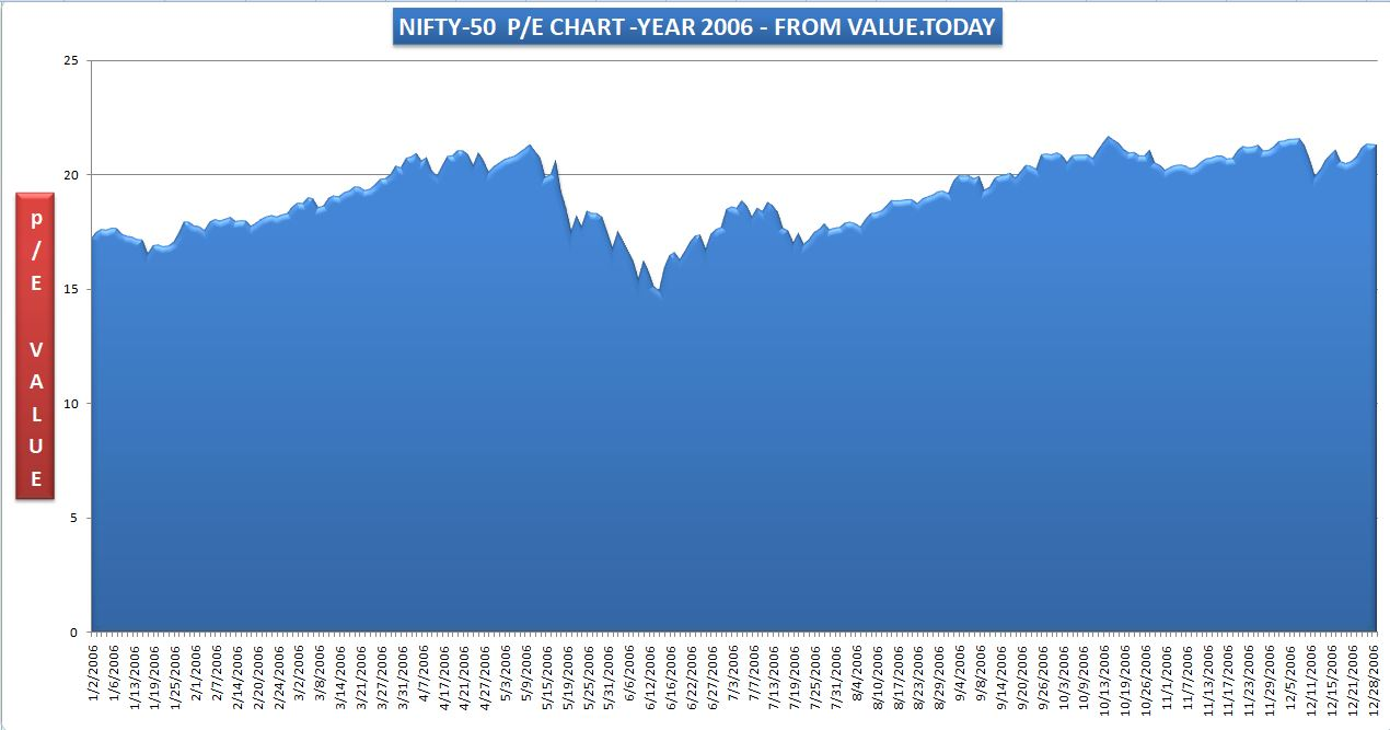 NIFTY-50 - 2006 PE CHART - FROM VALUE.TODAY