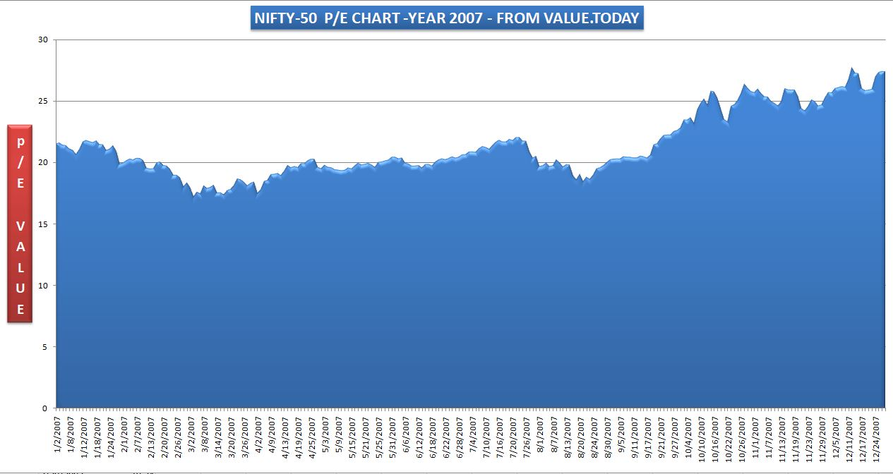 NIFTY-50 - 2007 PE CHART - FROM VALUE.TODAY