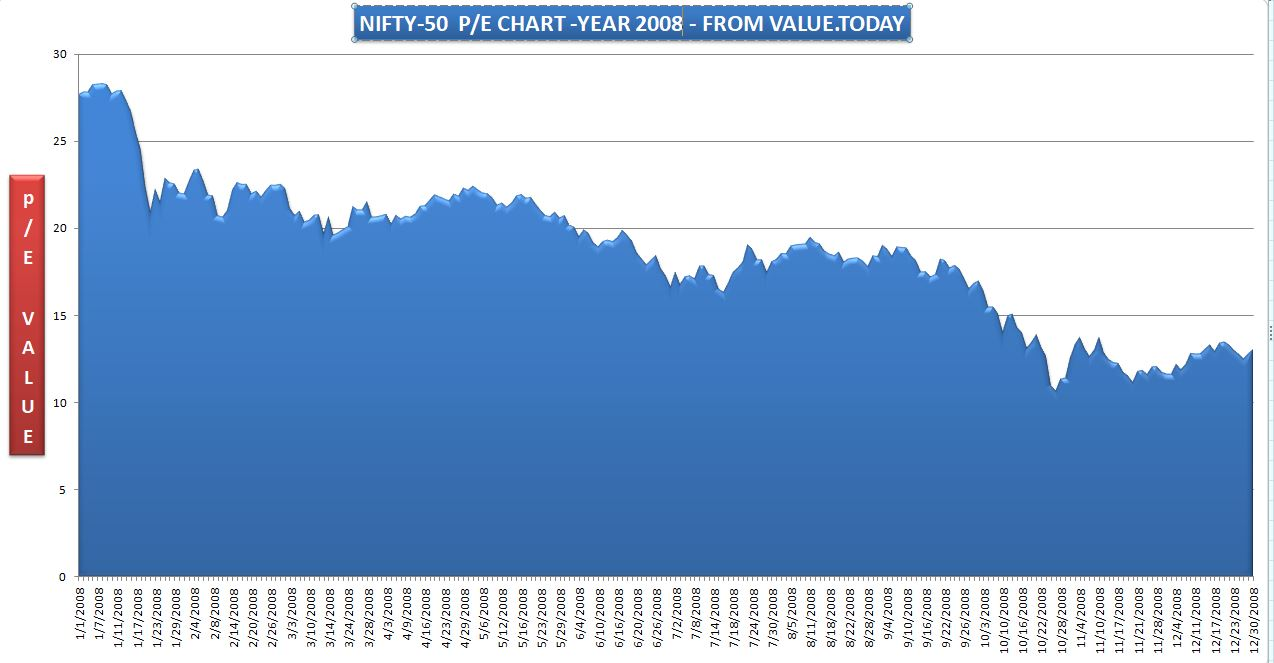 NIFTY-50 - 2008 P/E CHART - FROM VALUE.TODAY