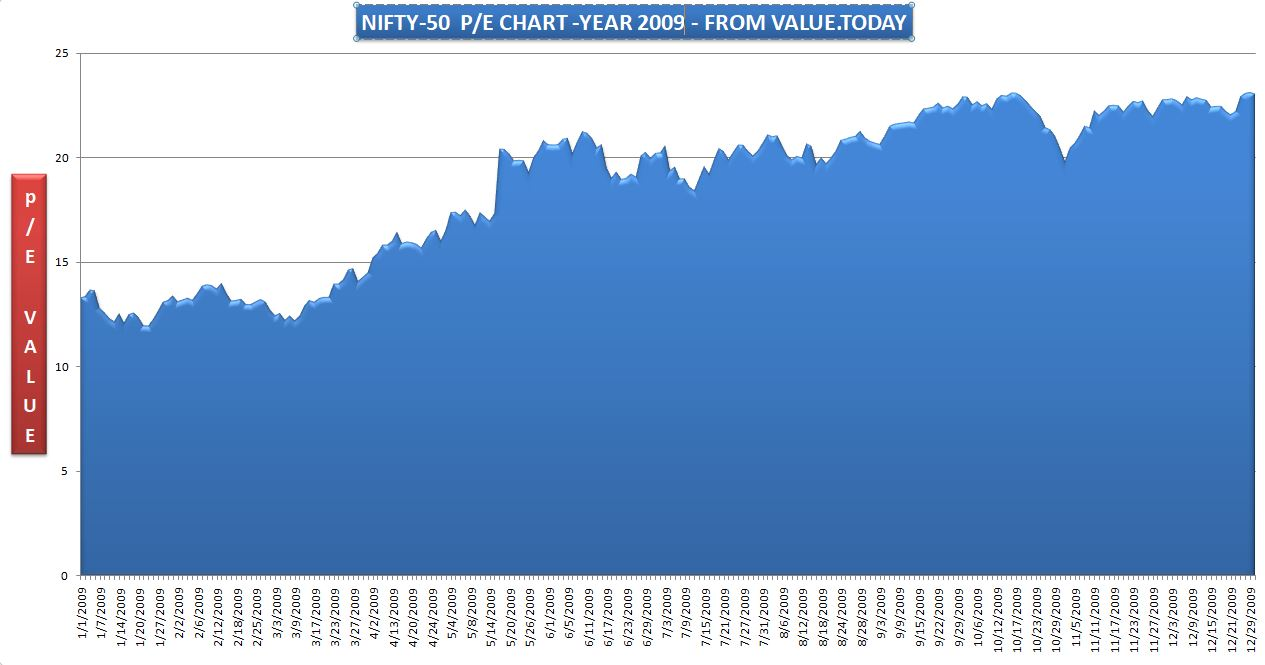 NIFTY-50 - 2009 P/E CHART - FROM VALUE.TODAY