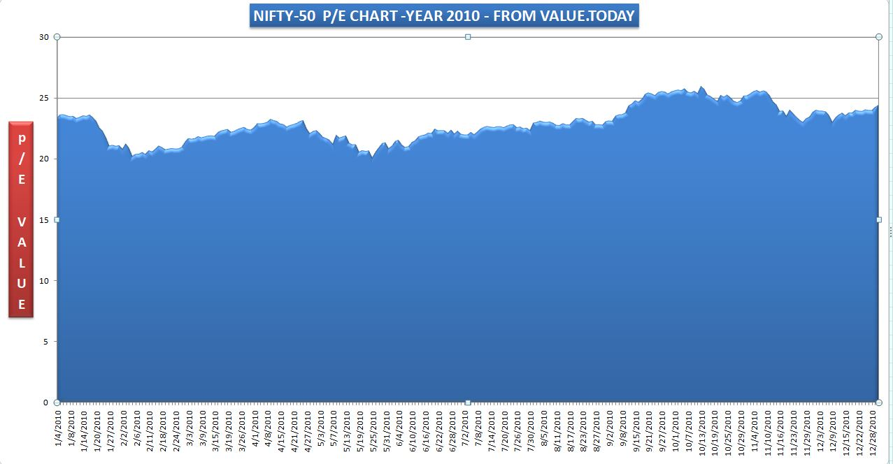 NIFTY-50 - 2010 P/E CHART - FROM VALUE.TODAY
