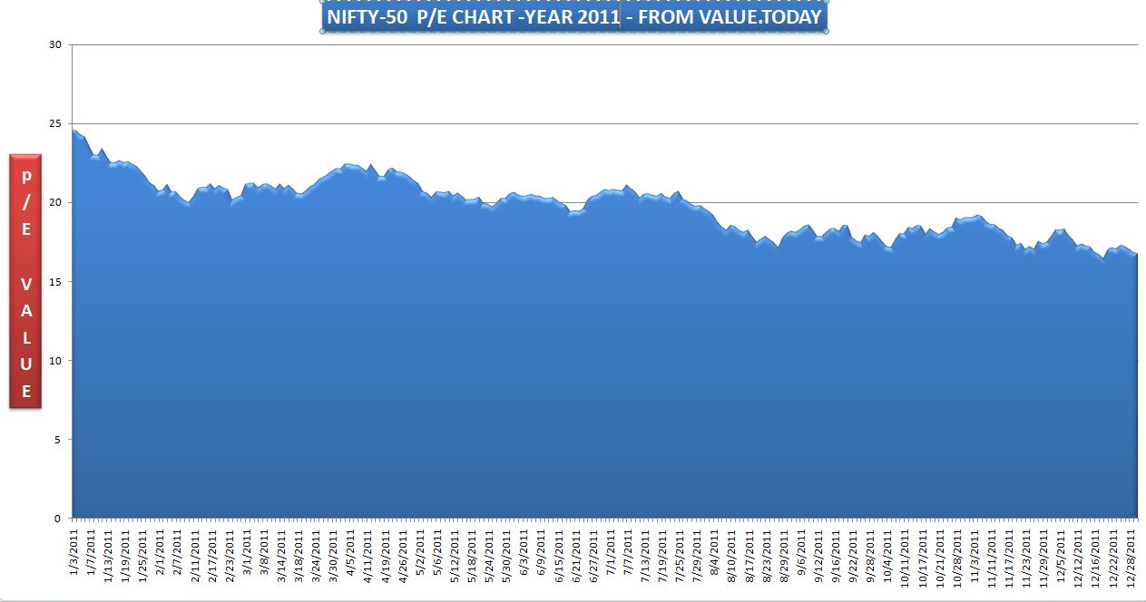 NIFTY-50 - 2011 P/E CHART - FROM VALUE.TODAY