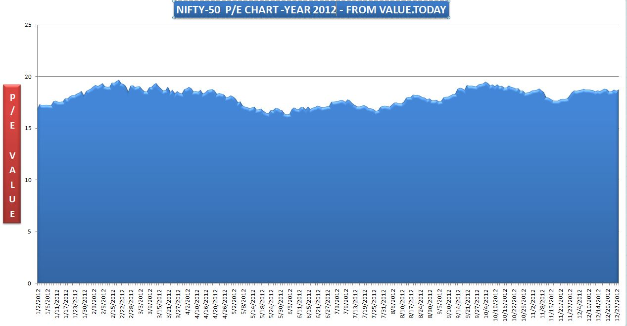 NIFTY-50 - 2012 P/E CHART - FROM VALUE.TODAY