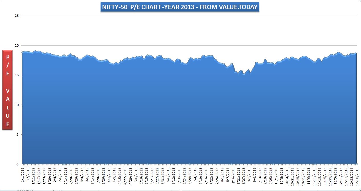 NIFTY-50 - 2013 P/E CHART - FROM VALUE.TODAY