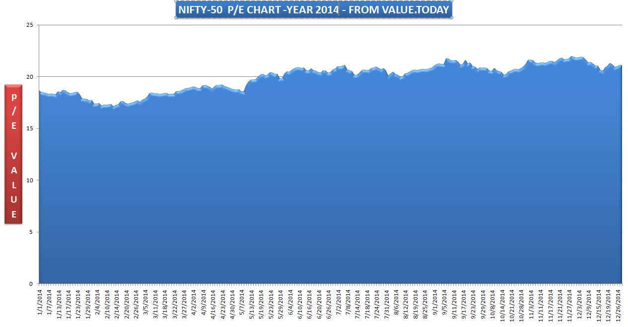 NIFTY-50 - 2014 P/E CHART - FROM VALUE.TODAY