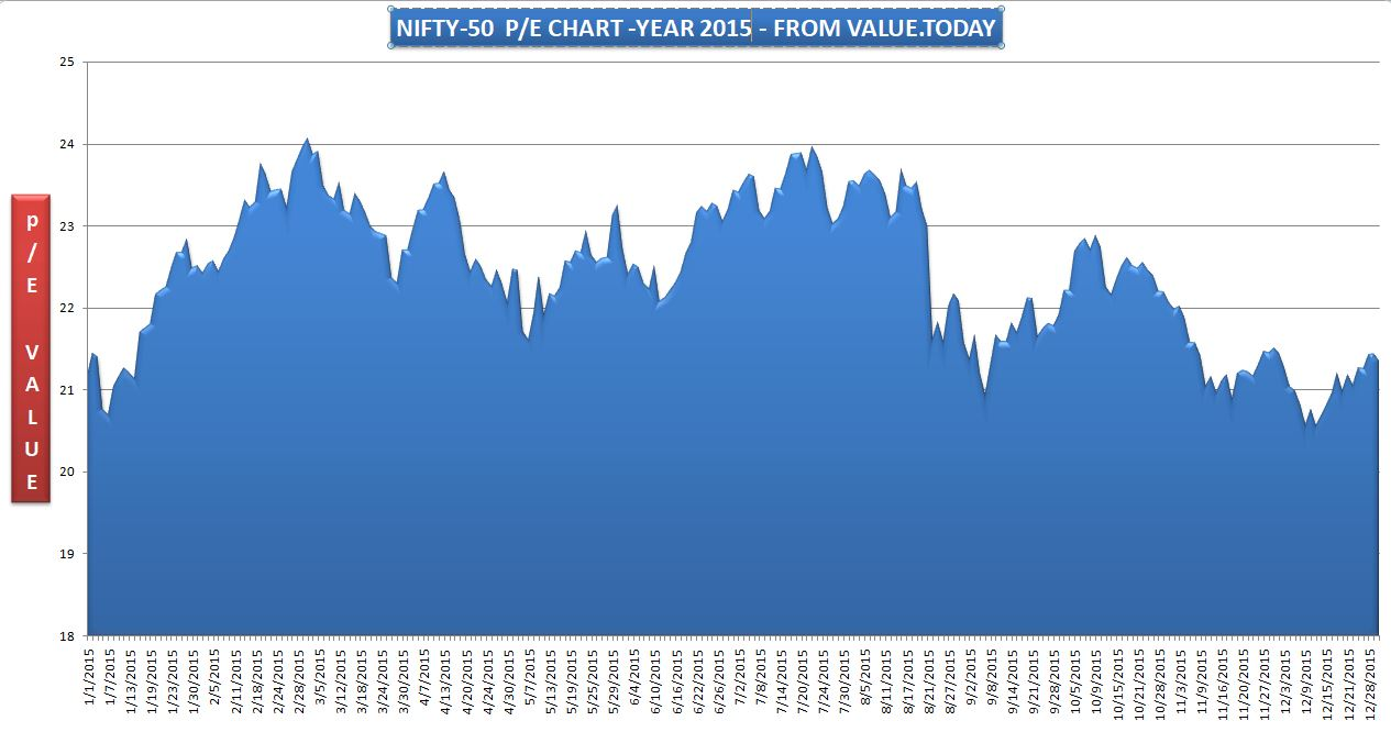NIFTY-50 - 2015 P/E CHART - FROM VALUE.TODAY