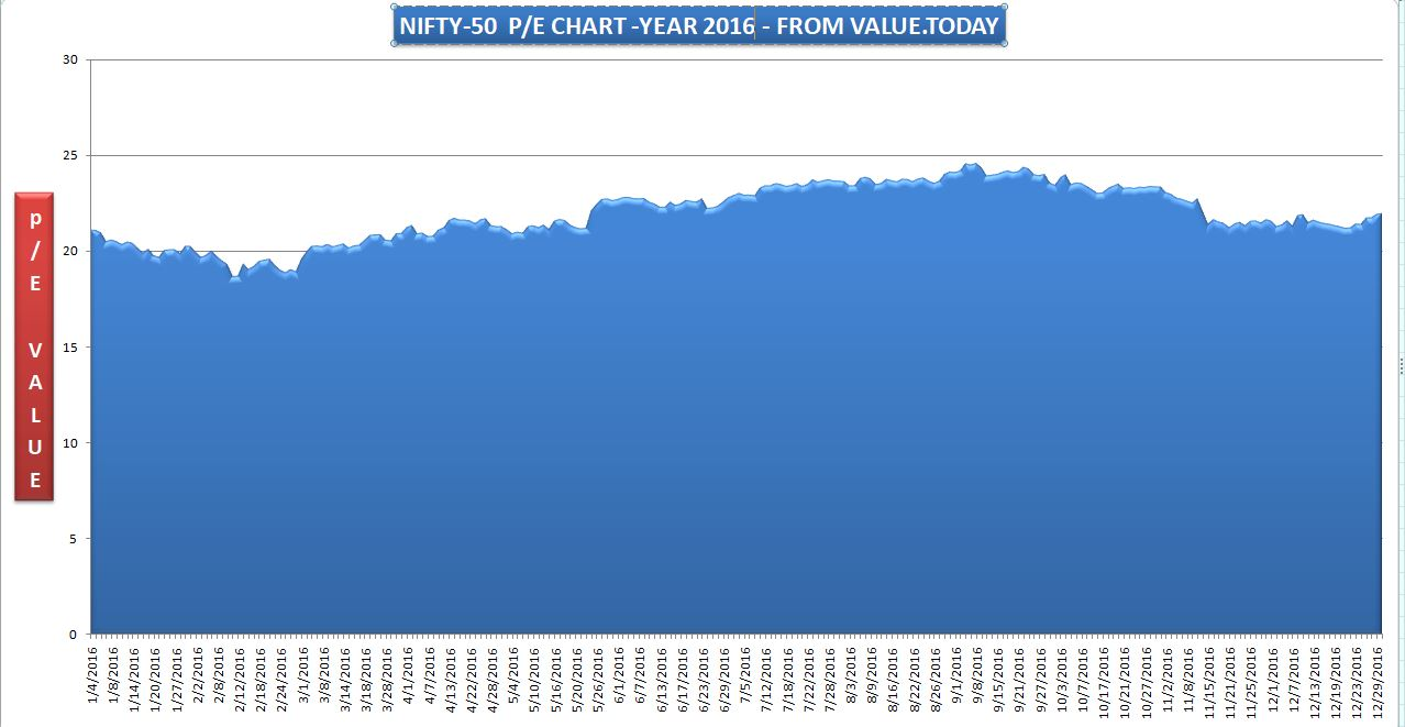 NIFTY-50 - 2016 P/E CHART - FROM VALUE.TODAY