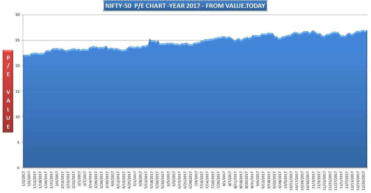 NIFTY-50 - 2017 P/E CHART - FROM VALUE.TODAY