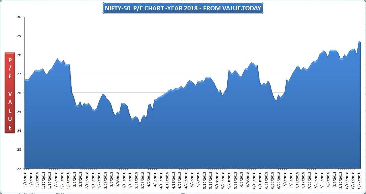 NIFTY 50 - YEAR 2018 - PE TRADING RATIO FROM VALUE.TODAY