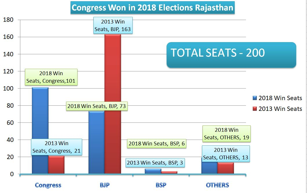 CONGRESS WON IN RAJASTHAN ELECTIONS - 2018